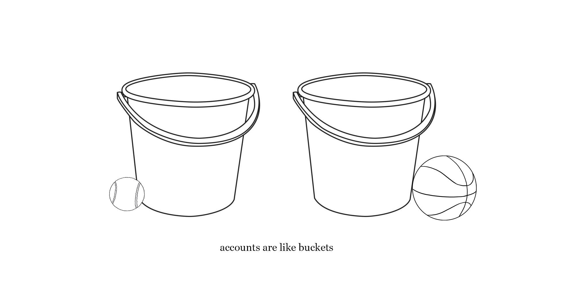 xero setup - accounts are like buckets